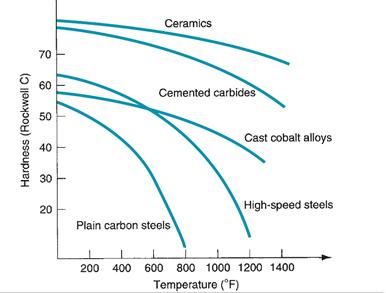 takım çelikleri sıcaklıkla sertlik değişimi