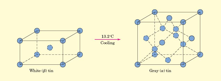 kalayın allotropik değişimi kristal yapısı