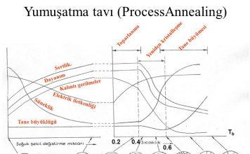 Yumuşatma tavı (ProcessAnnealing)